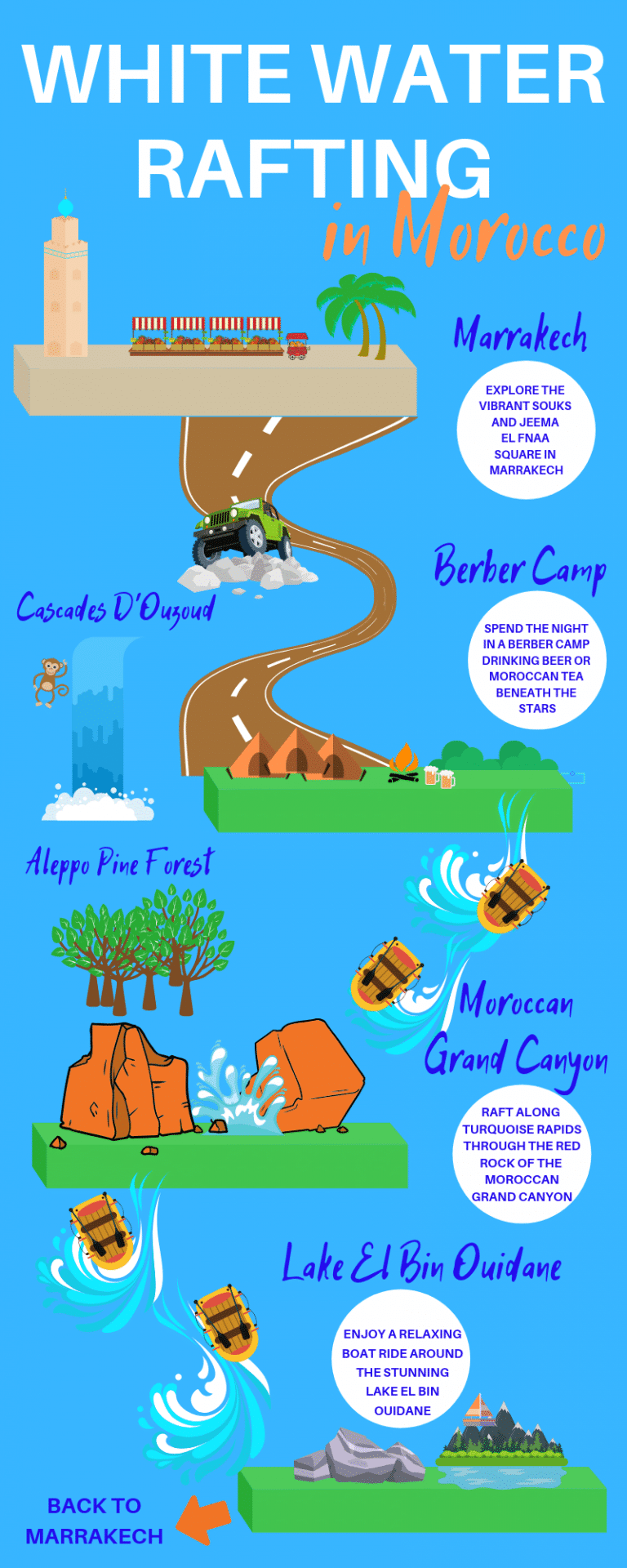 White water rafting in Morocco infographic